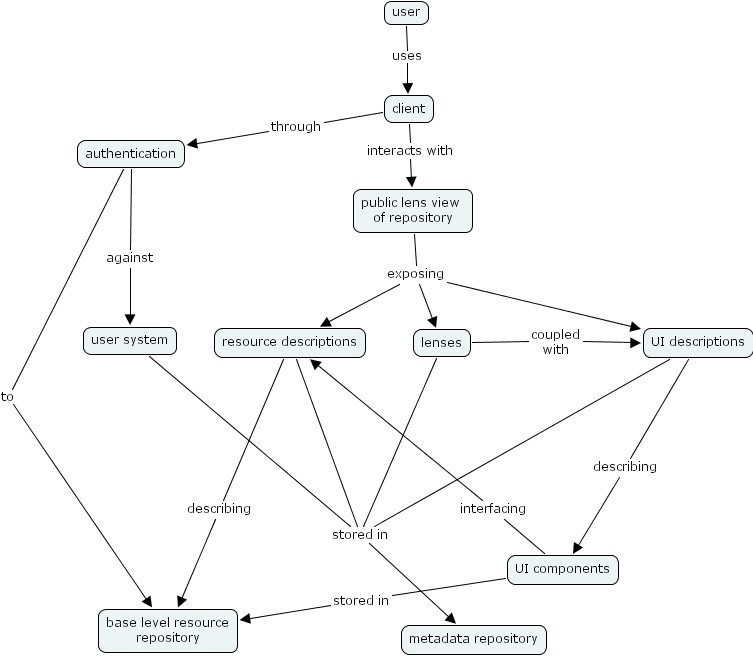 Flower Concept Map.A Survey Of Concept Mapping Tools